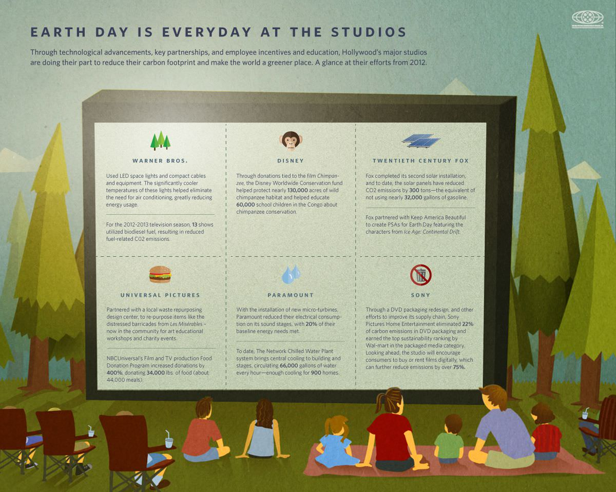 earth day infographic a glance at the six studio s environmental