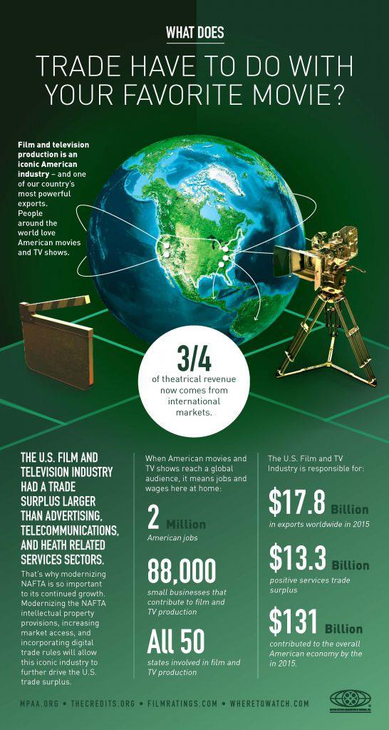 economics of the movie business 2 essay