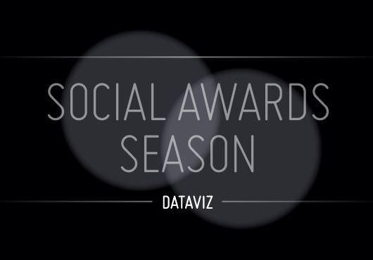 Social Awards
