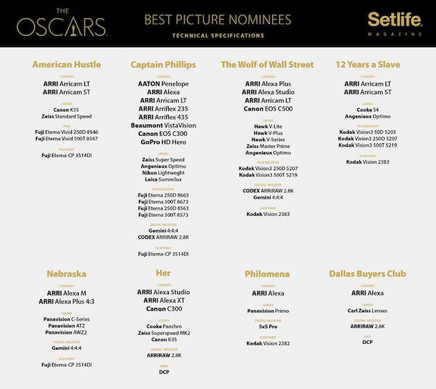 Oscars 2014 Best Picture FacebookSetlife Magazine