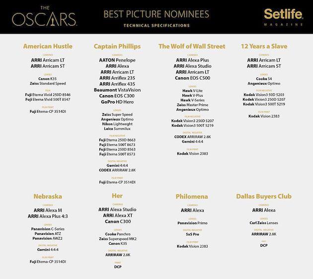 Oscars 2014 Best Picture FacebookSetlife Magazine