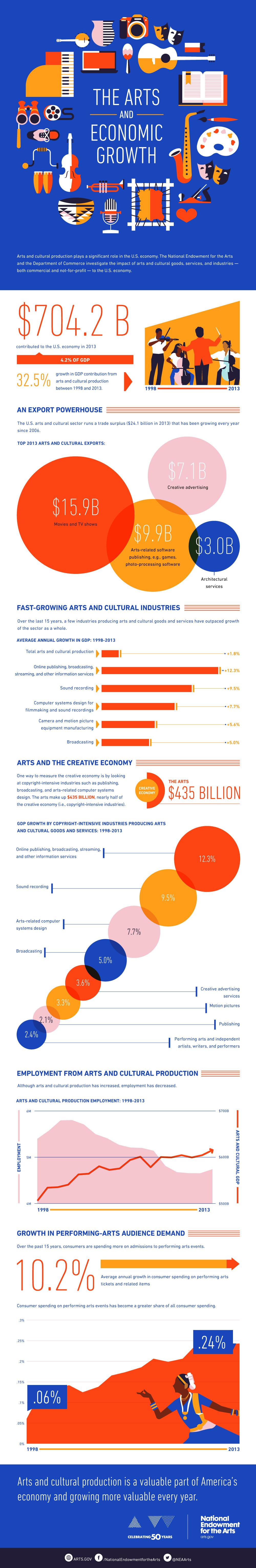 NEA-arts-and-economy