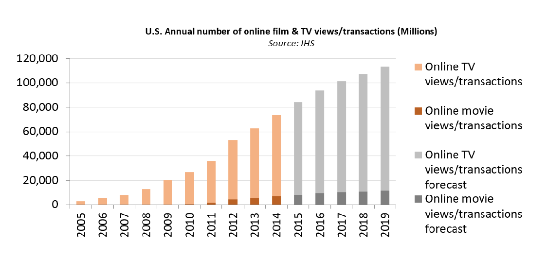 Viewers used legal online services to access 66.3 billion television episodes and 7.1 billion movies in 2014, up 229 percent and 1,132 percent, respectively, from just five years ago. The figures are expected to grow to 101.6 billion and 11.7 billion by 2019.
