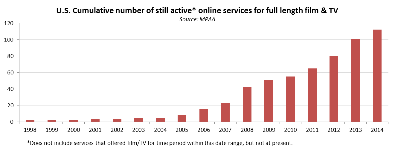 American audiences can already choose from more than 115 services to legally access television and film content over the Internet, up from essentially zero in 1997.
