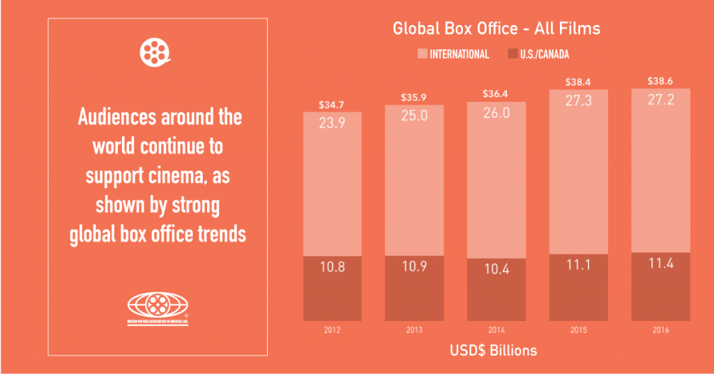 global-box-office-shareable