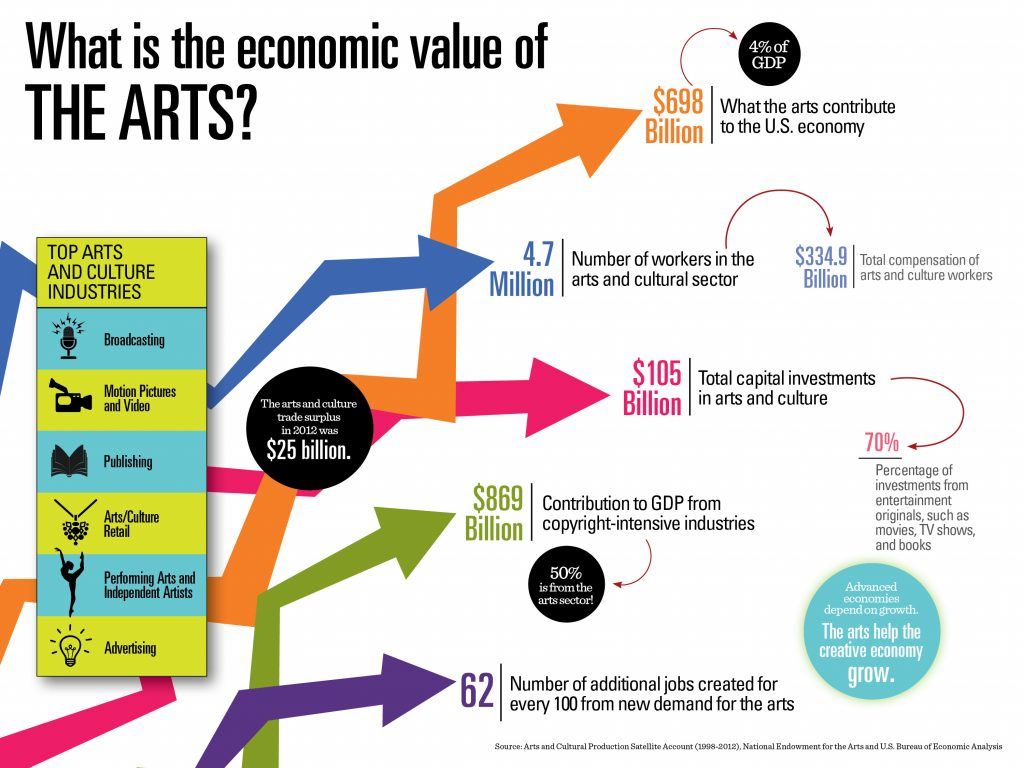 nea-infographics-economic-value1